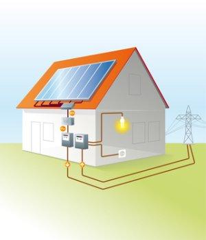 aufbau photovoltaikanlage pv netzgekoppelt oder inselsystem. Black Bedroom Furniture Sets. Home Design Ideas
