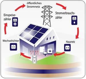 solarthermie vs photovoltaikanlage strom oder warmwasser. Black Bedroom Furniture Sets. Home Design Ideas