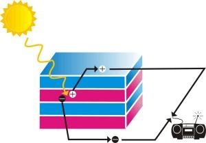 geschichtete Solarzellen