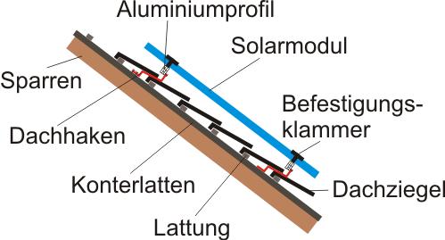 Elemente einer PV-Anlagen-Unterkonstruktion